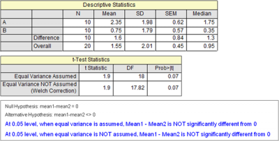TTests TwoSample Report.png