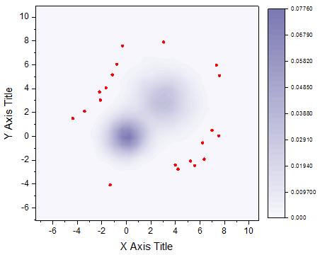 27.8.1 2D Kernel Density Plot