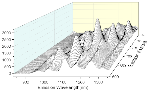 Help online origin help 3d waterfall graph for 3d plot online