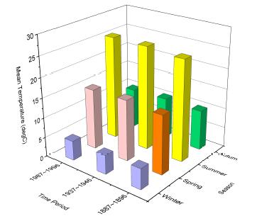Help Online Origin Help 3d Bar Graph With Categorical