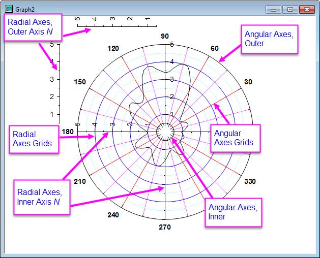 Help online origin help axes dialog for polar graph terminology of axes in polar graph ccuart Image collections
