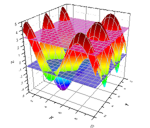 Help online origin help creating 3d graphs for 3d plot online