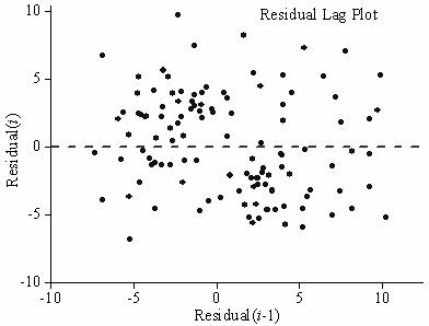 residual analysis For the basic analysis of residuals you will use the usual descriptive tools and scatterplots (plotting both fitted values and residuals, as well as the dependent and independent variables you have included in your model.