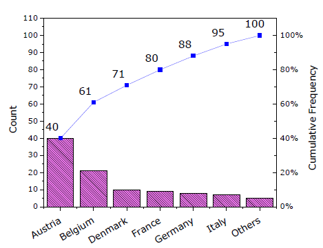 Help online origin help pareto chart binned data pareto chartg ccuart Choice Image