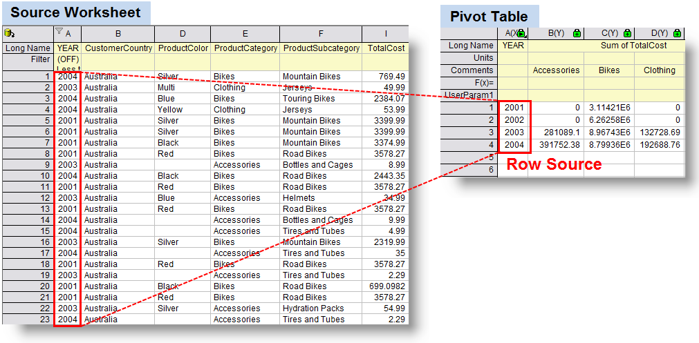 what is a pivot table