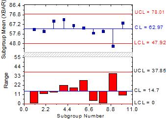 27.8.14 QC(x bar R) Chart Graph