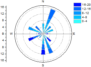 Help online origin help wind rose raw data windrose 1g ccuart Gallery