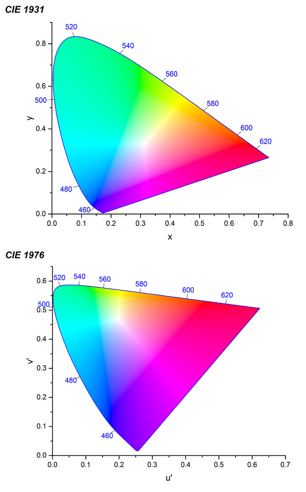 Chromaticity diagram template file exchange originlab ccuart Images