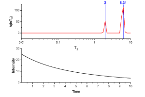Inverse Laplace Transform in NMR