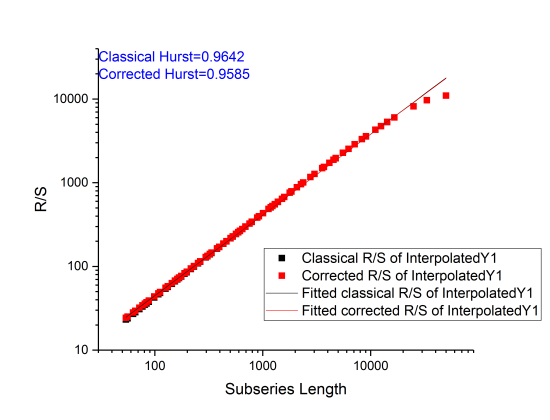 Plot of the Hurst Exponent and overlay of linear fit results.