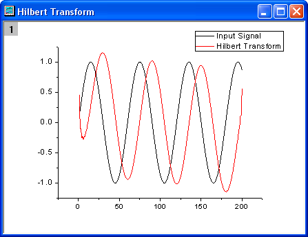 hilbert transform Lecture 12-13 hilbert-huang transform background: • an examination of fourier analysis • existing non-stationary data handling method • instantaneous frequency.